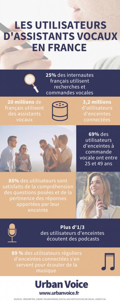 infographie utilsateurs assistants vocaux france